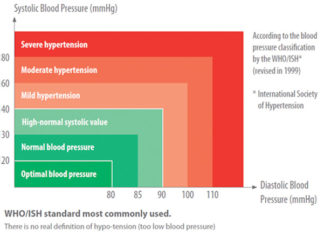 Federal Study Reveals that Lower Blood Pressure Guidelines Could Save Lives