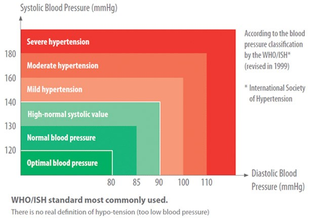 Photo of Federal Study Reveals that Lower Blood Pressure Guidelines Could Save Lives